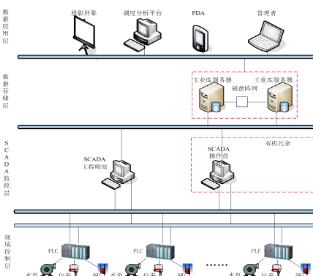 污水处理厂SCADA监控系统解决方案