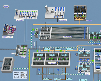 自来水厂SCADA监控系统解决方案