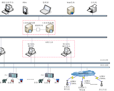 大型水利泵站SCADA系统解决方案